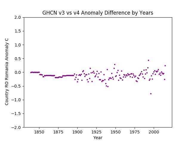 GHCN v3.3 vs v4 Romania Difference