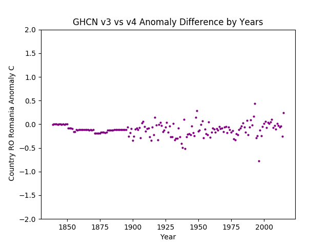 GHCN v3.3 vs v4 Romania Difference