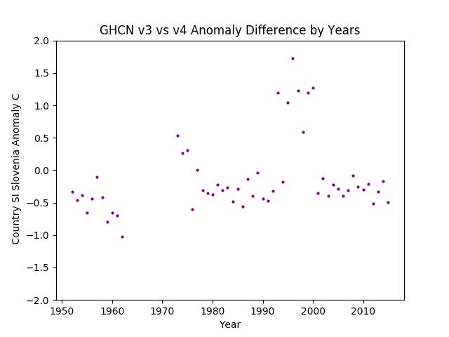 GHCN v3.3 vs v4 Slovenia Difference