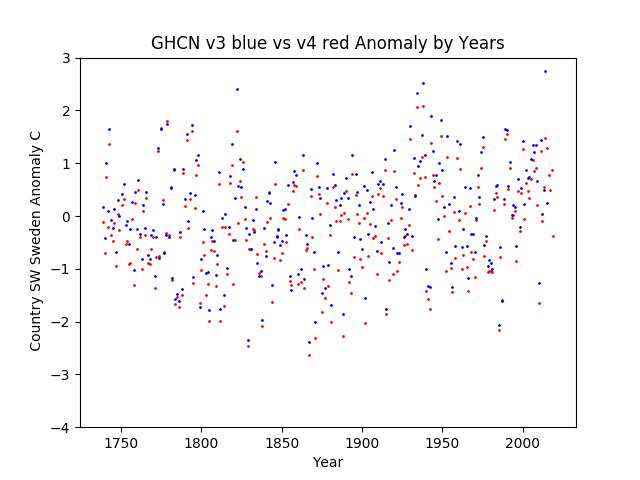 GHCN v3.3 vs v4 Sweden Anomaly