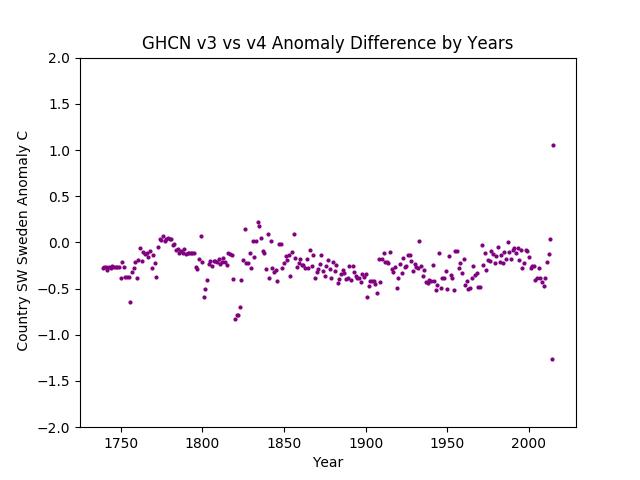 GHCN v3.3 vs v4 Sweden Difference
