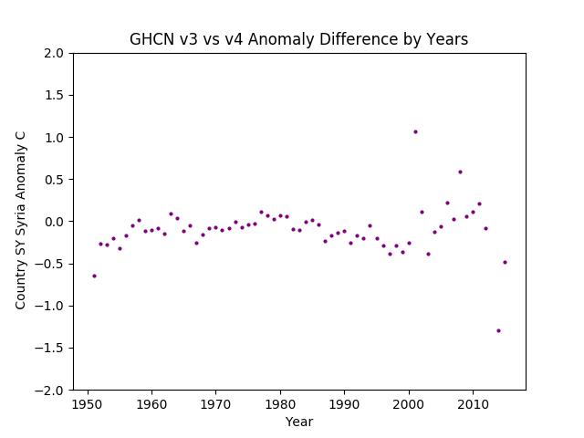 GHCN v3.3 vs v4 Syria Difference