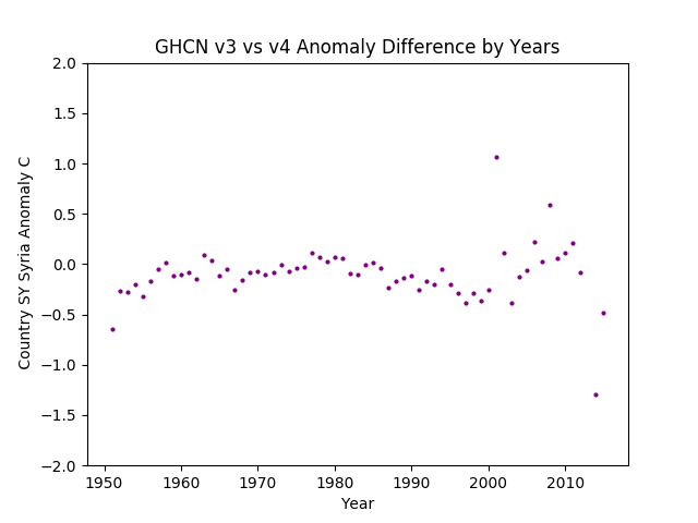 GHCN v3.3 vs v4  Syria Difference