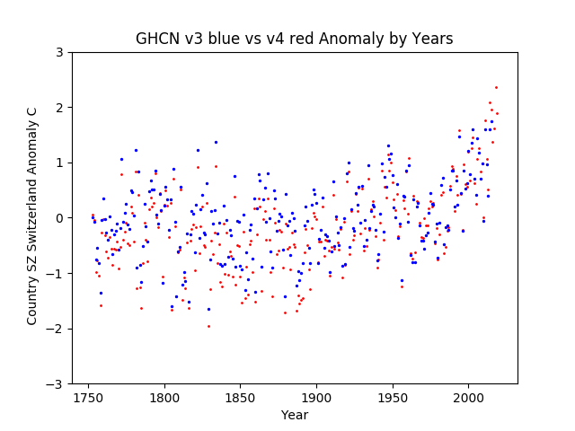 GHCN v3.3 vs v4 Switzerland Anomaly