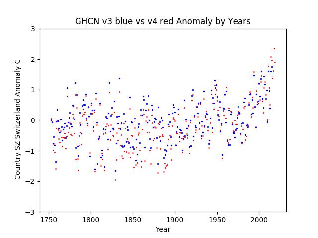 GHCN v3.3 vs v4 Switzerland Anomaly