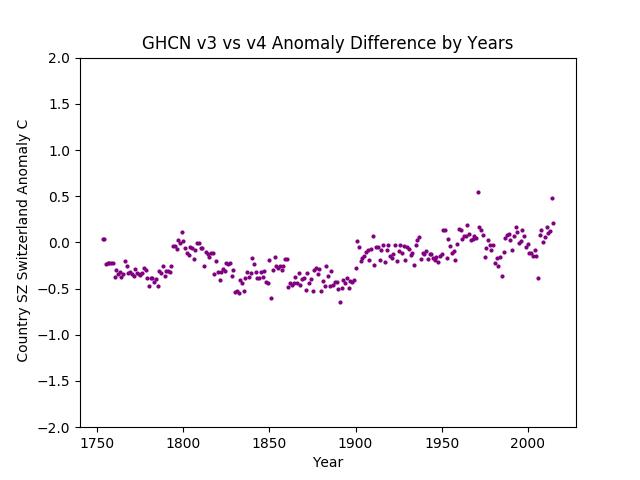GHCN v3.3 vs v4 Switzerland Difference