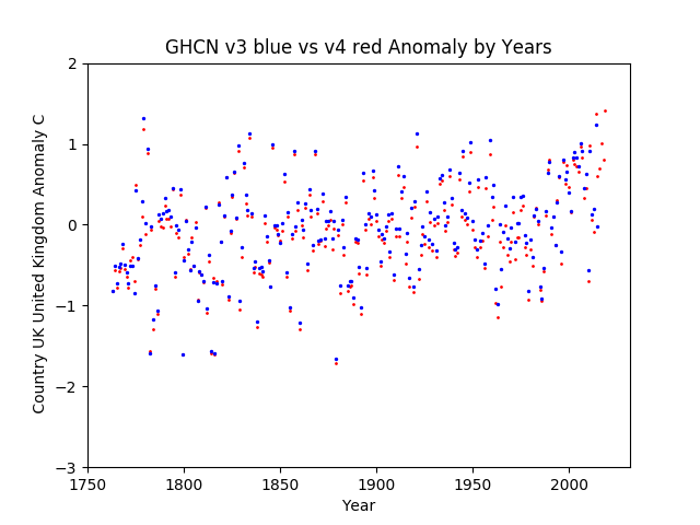 GHCN v3.3 vs v4 United Kingdom Anomaly
