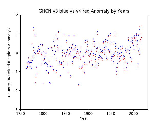 GHCN v3.3 vs v4 United Kingdom Anomaly