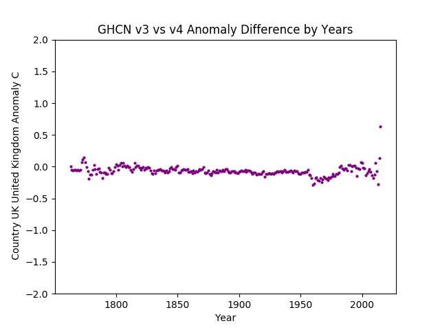 GHCN v3.3 vs v4 United Kingdom Difference