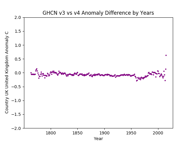 GHCN v3.3 vs v4 United Kingdom Difference