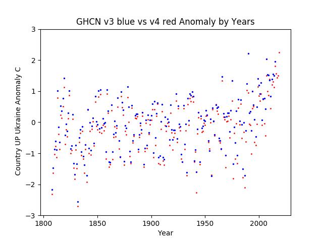 GHCN v3.3 vs v4 Ukraine Anomaly