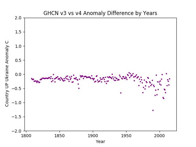GHCN v3.3 vs v4 Ukraine Difference