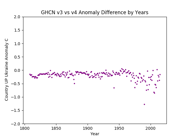 GHCN v3.3 vs v4 Ukraine Difference