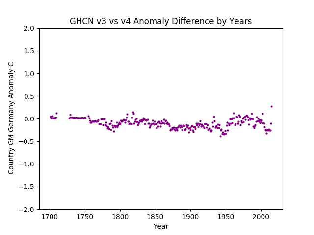 GHCN v3.3 vs v4 SHORT GM Germany Difference