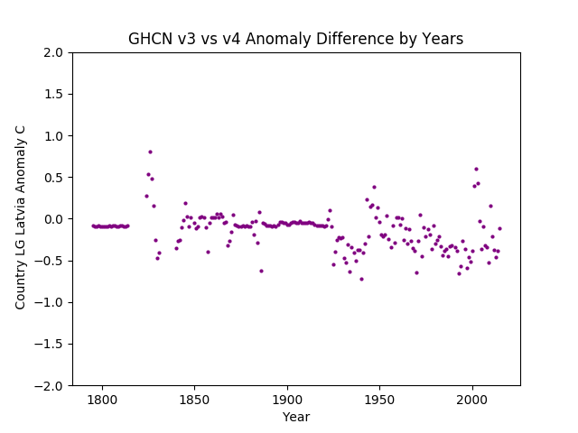 GHCN v3 vs v4 SHORT LG Latvia Difference