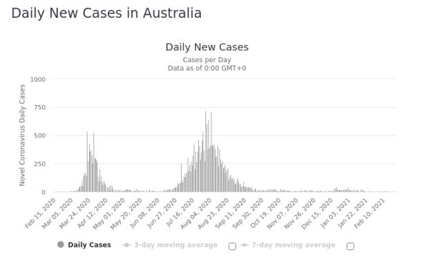 Australia Daily New Cases 25 Feb 2021