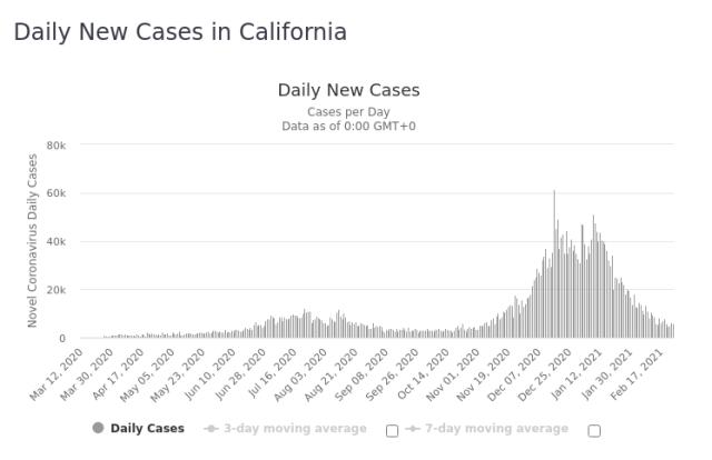California Daily New Covid 25 Feb 2021