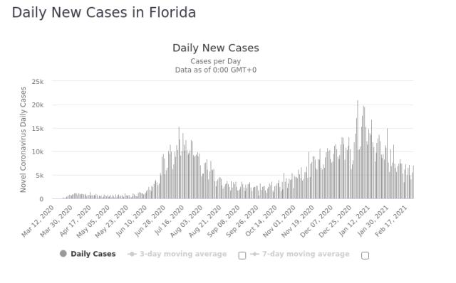 Florida Daily New Covid 25 Feb 2021