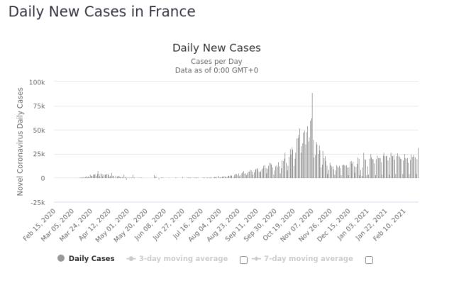 France Daily New Covid 25 Feb 2021