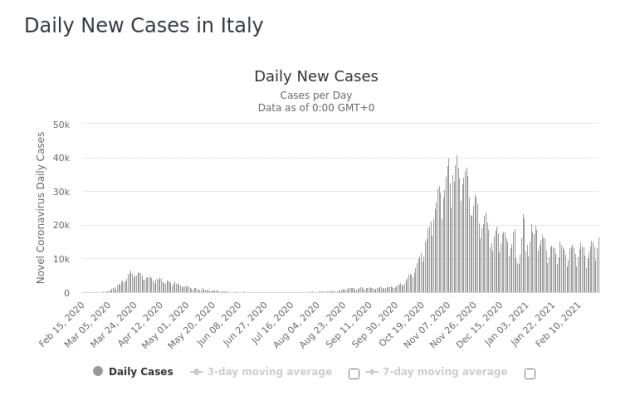 Italy Daily New Covid 25 Feb 2021