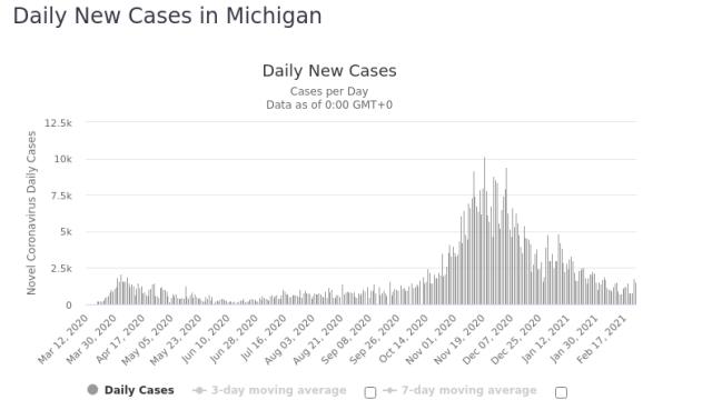 Michigan Daily New Covid 25 Feb 2021