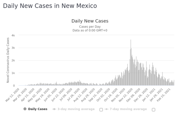 New Mexico Daily New Cases 25 Feb 2021