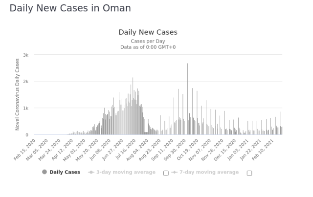 Oman Daily New Covid 25 Feb 2021