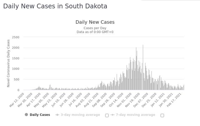 South Dakota Daily New Covid 25 Feb 2021