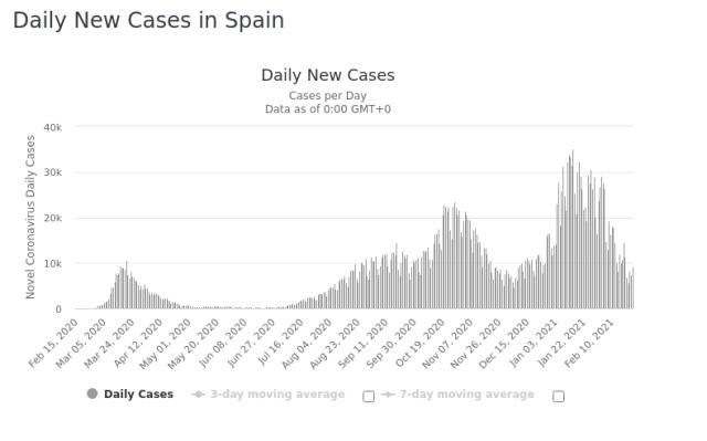 Spain Daily New Covid 25 Feb 2019