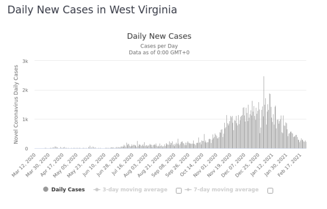 West Virginia Daily New Cases 25 Feb 2021