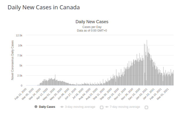 Canada Daily New Cases for 17 March 2021