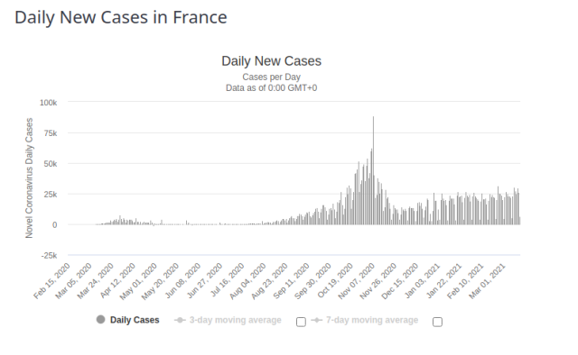 France Daily New Cases for 17 March 2021