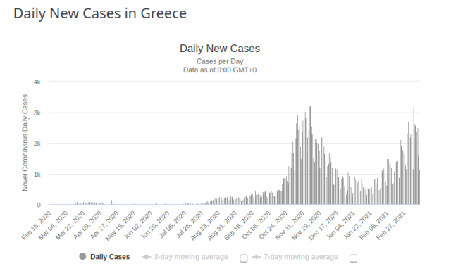 Greece Daily New Cases for 17 March 2021
