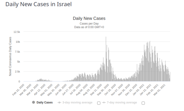 Israel Daily New Cases for 17 March 2021