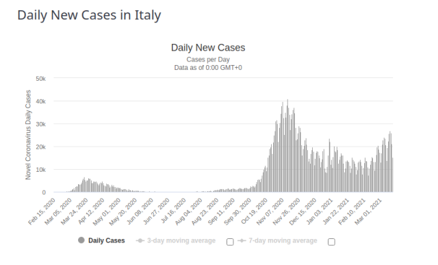 Italy Daily New Cases for 17 March 2021