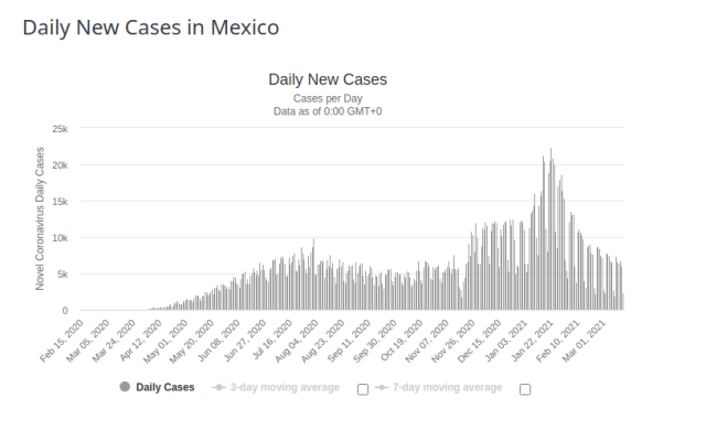 Mexico Daily New Cases for 17 March 2021