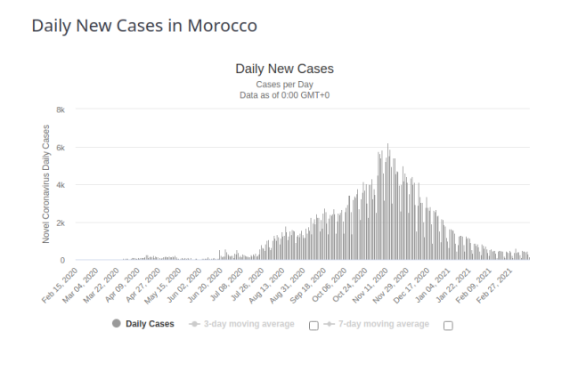 Morocco Daily New Cases for 17 March 2021