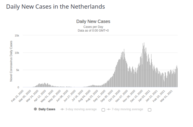 Netherlands Daily New Cases for 17 March 2021