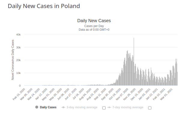 Poland Daily New Cases for 17 March 2021