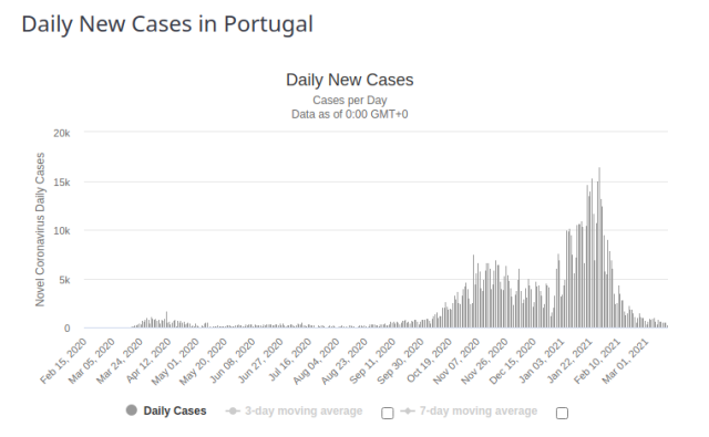 Portugal Daily New Cases for 17 March 2021