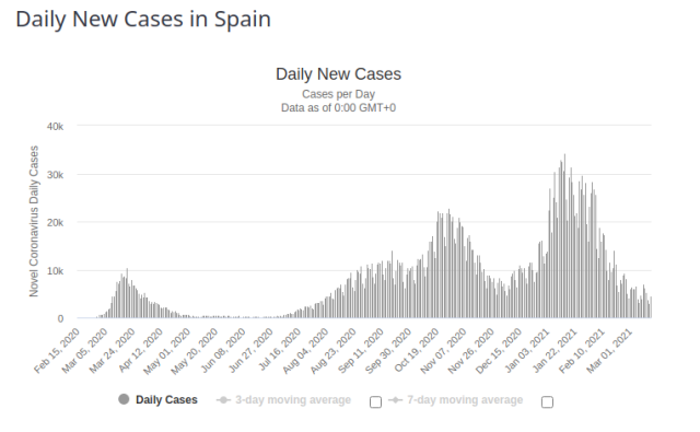 Spain Daily New Cases for 17 March 2021
