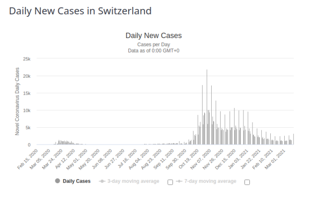 Switzerland Daily New Cases for 17 March 2021