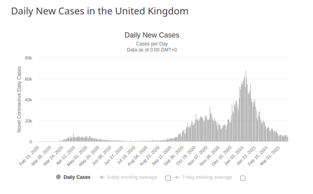 United Kingdom Daily New Cases for 17 March 2021
