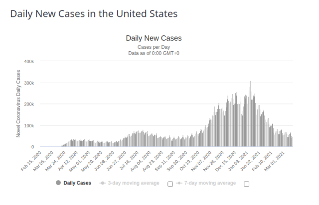 U.S.A.  Daily New Cases for 17 March 2021