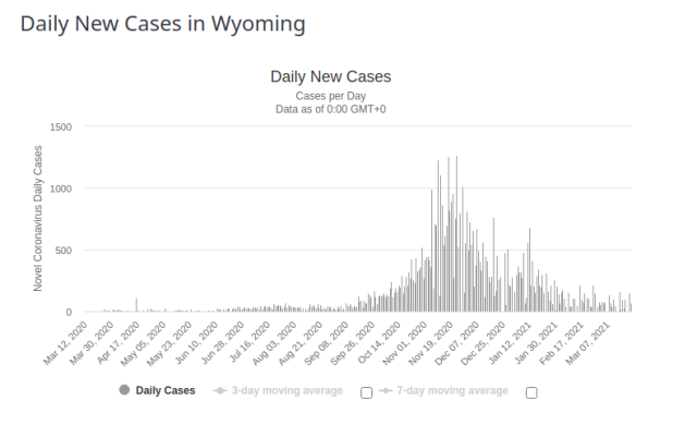 Wyoming Chinese Wuhan Covid 24 Mar 2021