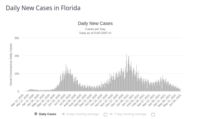 Florida New Cases 9 June 2021
