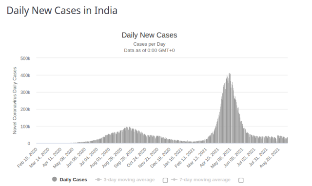India - Daily New Cases 18 Sept 2021