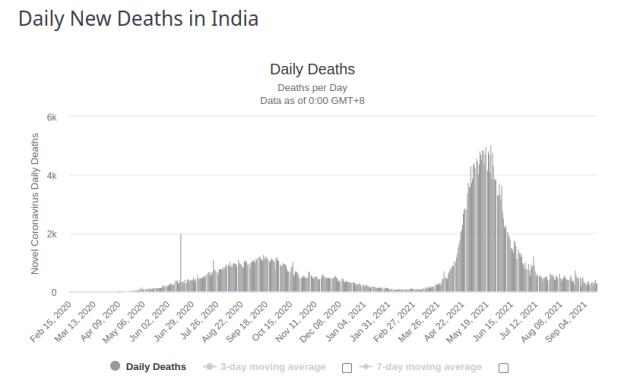 India Daily Deaths 18 Sept 2021