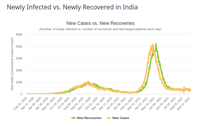 India Newly Infected vs Recovered 18 Sept 2021