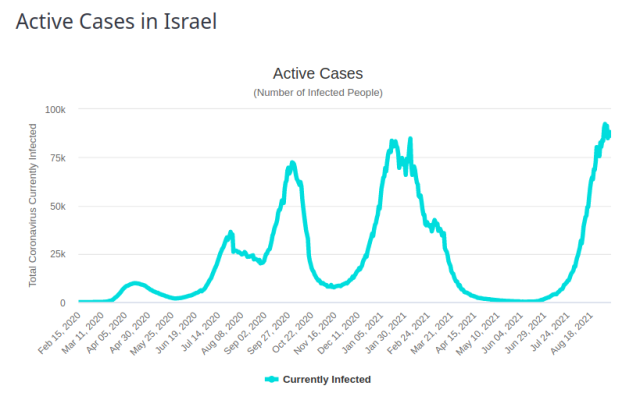 Israel Active Cases 8 Sept 2021